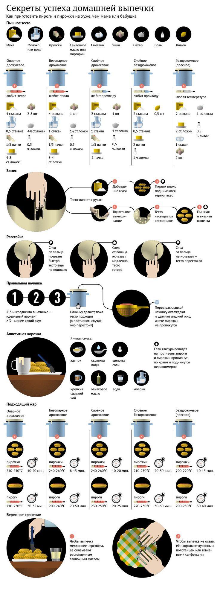 Инфографика о домашней выпечке. #edimdoma #infographics #cookery