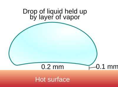 Testing a hot pan with a few drops of water? In the Leidenfrost effect, a droplet of liquid is separated from a hot surface by a protective layer of vapor. It has a name!