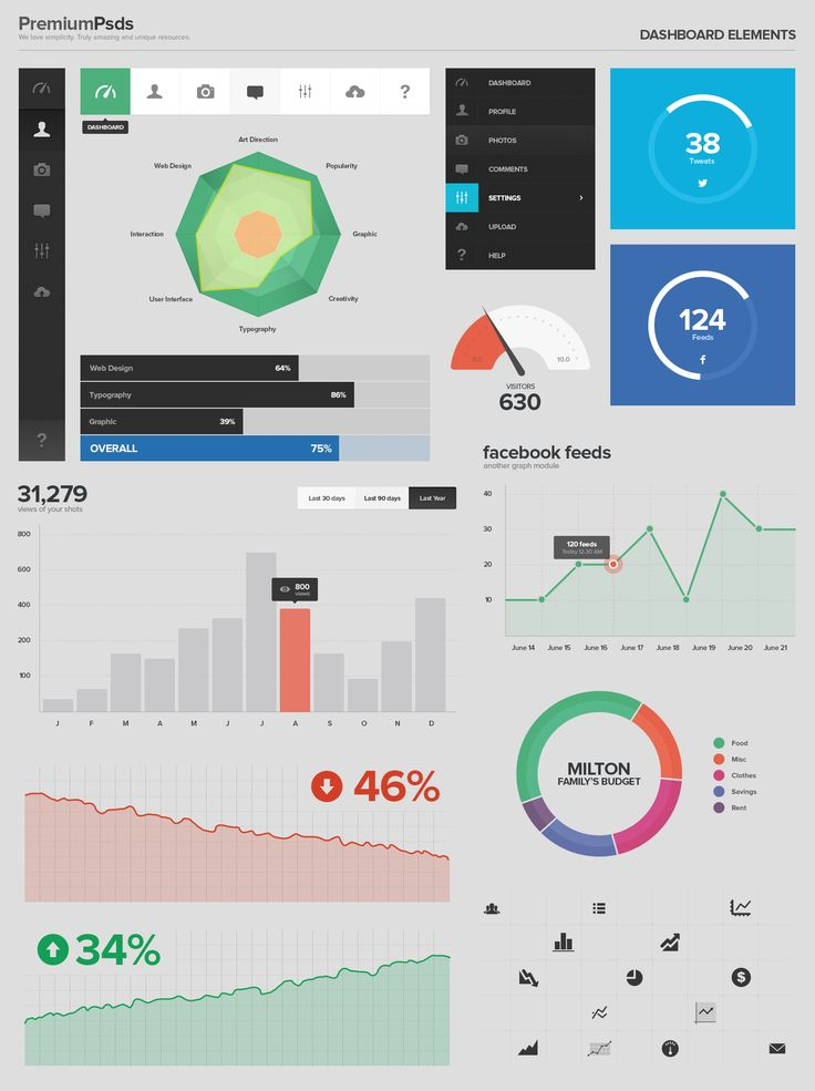 UI Kit - Dashboard Elements Psd #uikit #psd #uielements