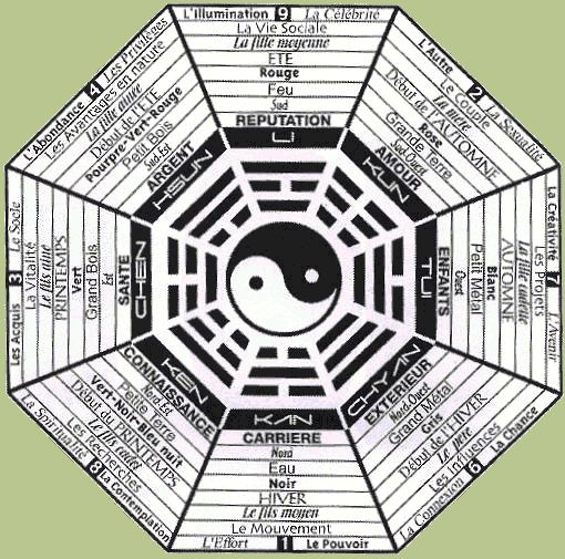 Principes de base du Feng Shui