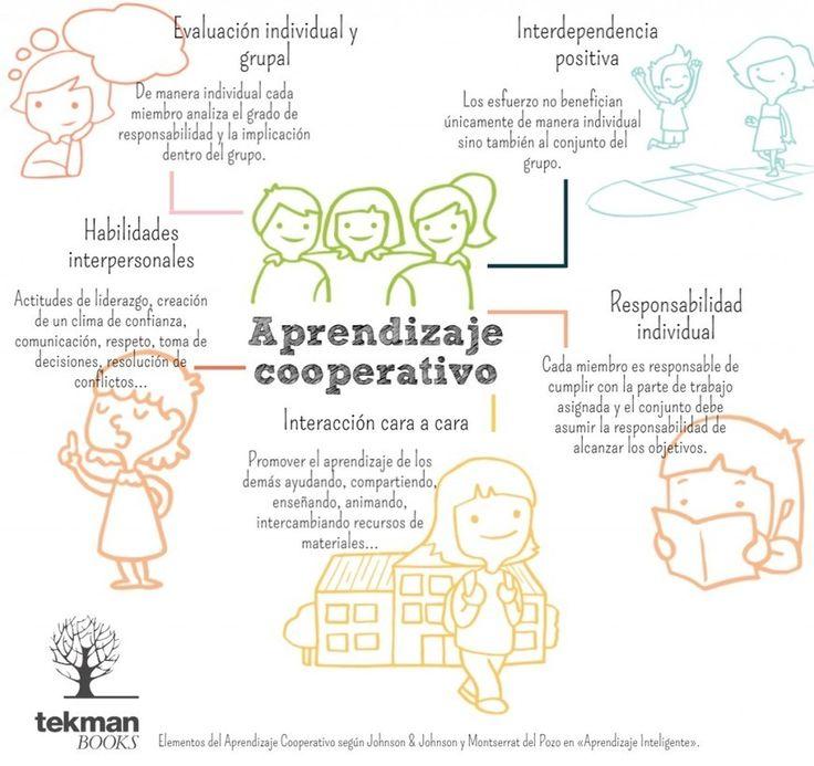 Infografía con los cinco elementos clave del aprendizaje cooperativo.