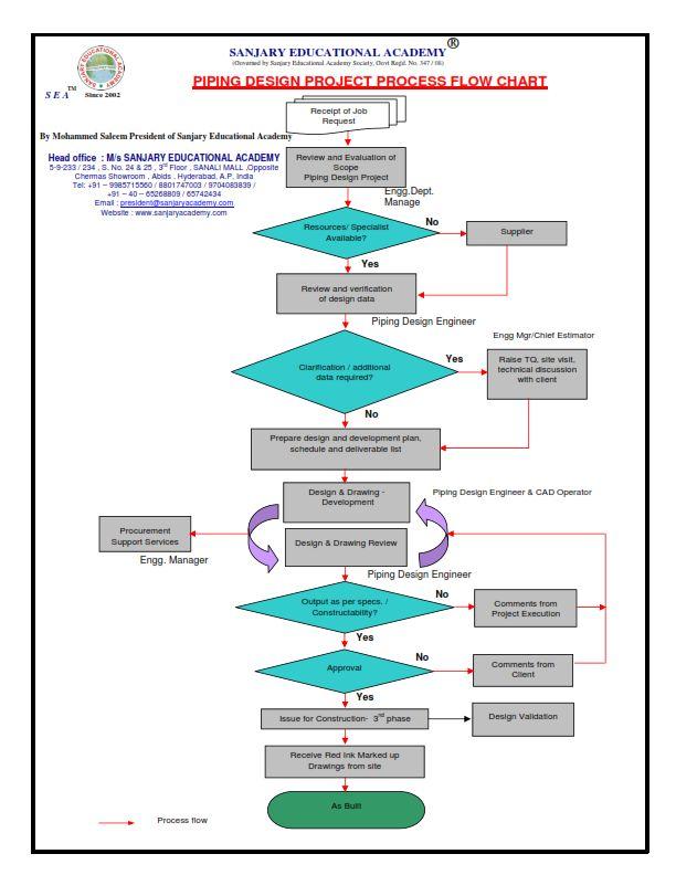 process flow diagram autocad process flow diagram autocad wiring diagrams  process flow diagram autocad wiring