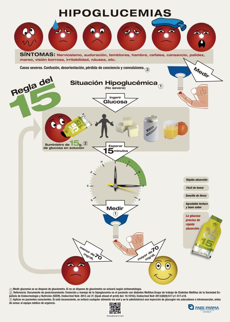 Cartel con la regla del 15 para saber como actuar ante una hipoglucemia #hipoglucemia #Regladel15 #diabetes