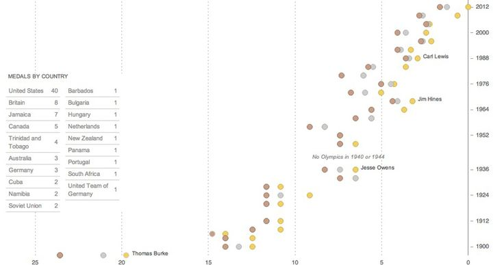 http://www.nytimes.com/interactive/2012/08/05/sports/olympics/the-100-meter-dash-one-race-every-medalist-ever.html?_r=0