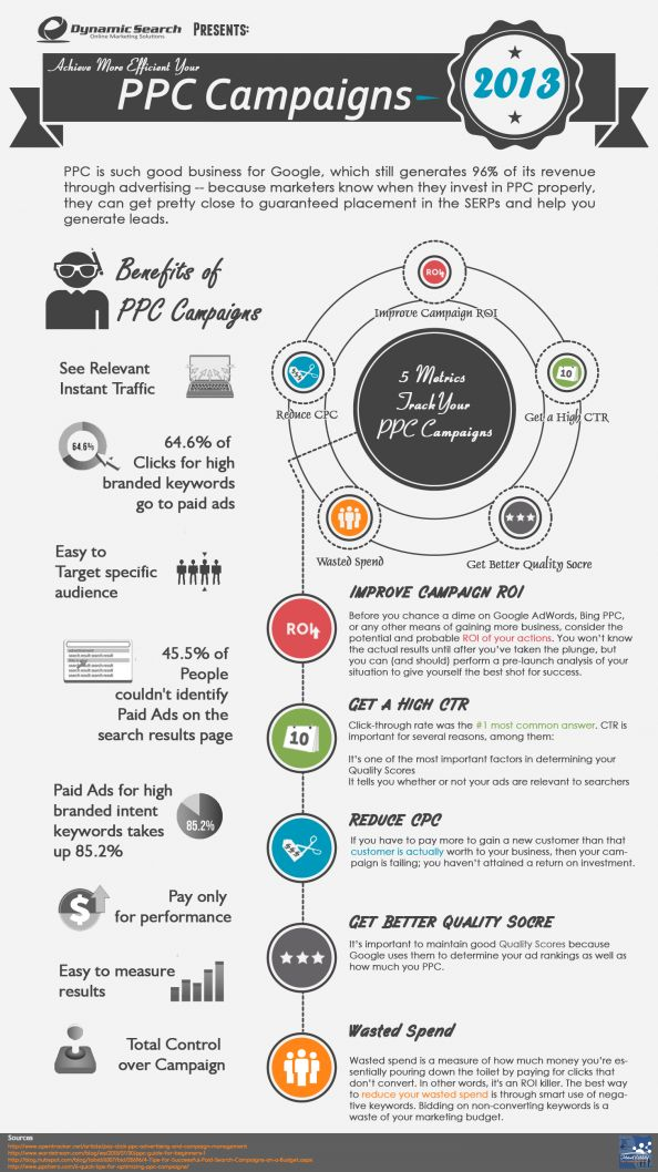 Achieve more Efficient your #PPC Campaigns Infographic