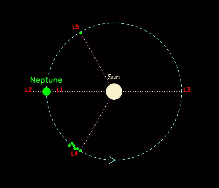 The five Lagrangian regions around Neptune's orbit :  Six Neptune Trojans are known in the leading L4 region and now one is known in the trailing L5 region. The discovery demonstrates that Neptune hosts similar clouds of Trojans at either of two points 60 degrees away from the planet where the gravitational forces of the planet and the Sun combine to lock the asteroids into a stable, synchronized orbit.  The Neptune Trojans likely outnumber the main belt of asteroids between Mars and…