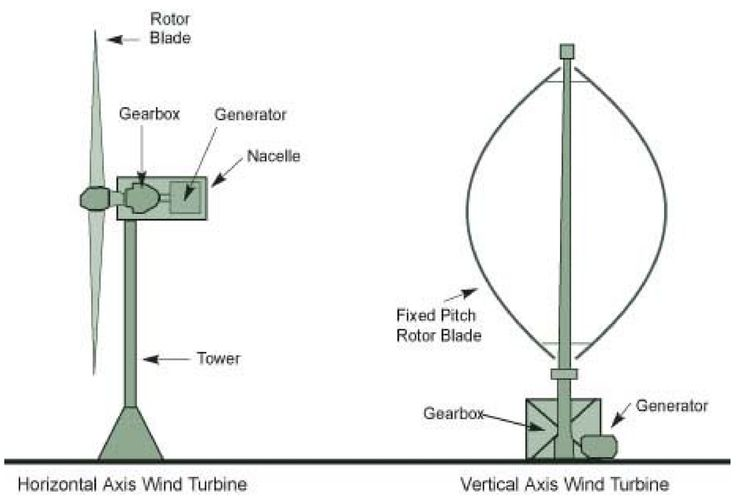 schematic of the horizontal and vertical axis wind  turbine  electricalengineering  eee