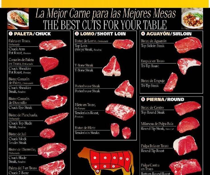 CARNE EN NORTEAMERICA - Gráfica de los Principales cortes vacunos (Español) ~ Ganadería y Agro