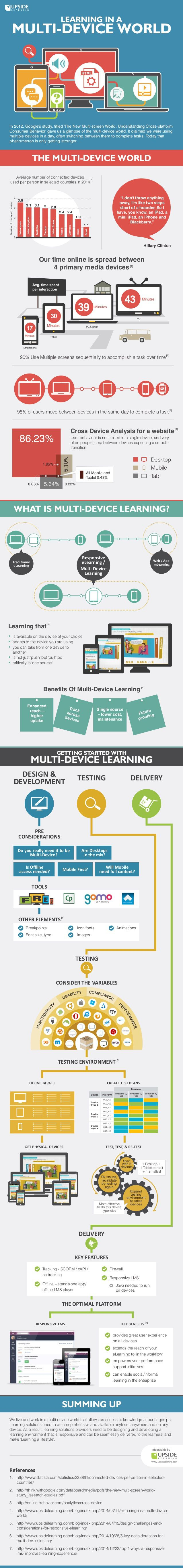 Learning in a multidevice world #INFOGRAPHIC #EDUCATION