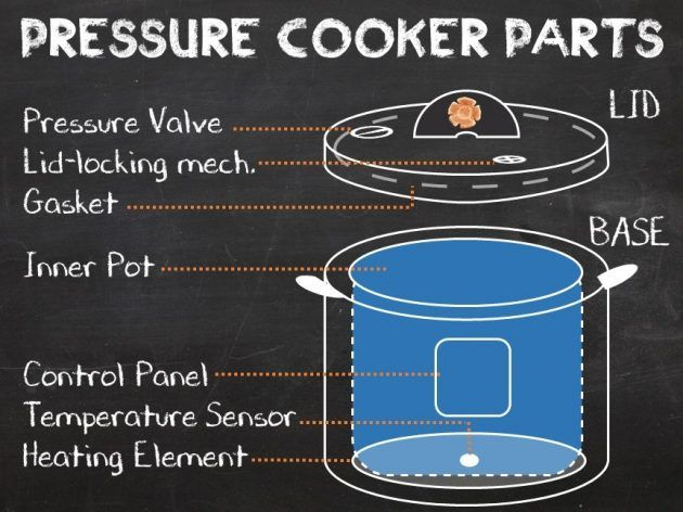 Pressure Cooker Parts - Pressure Cooking School