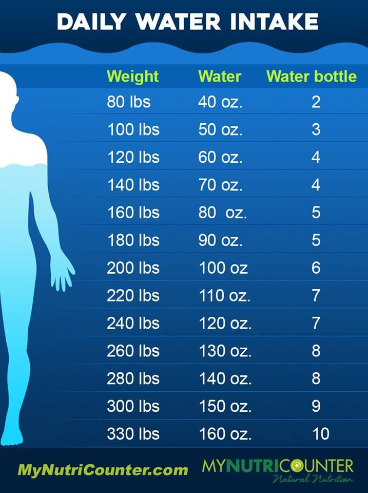 How Much Water Should You Drink Per Day? #water #waterintake #hydration #dehydration | Water intake, Emotional health, 60 day challenge