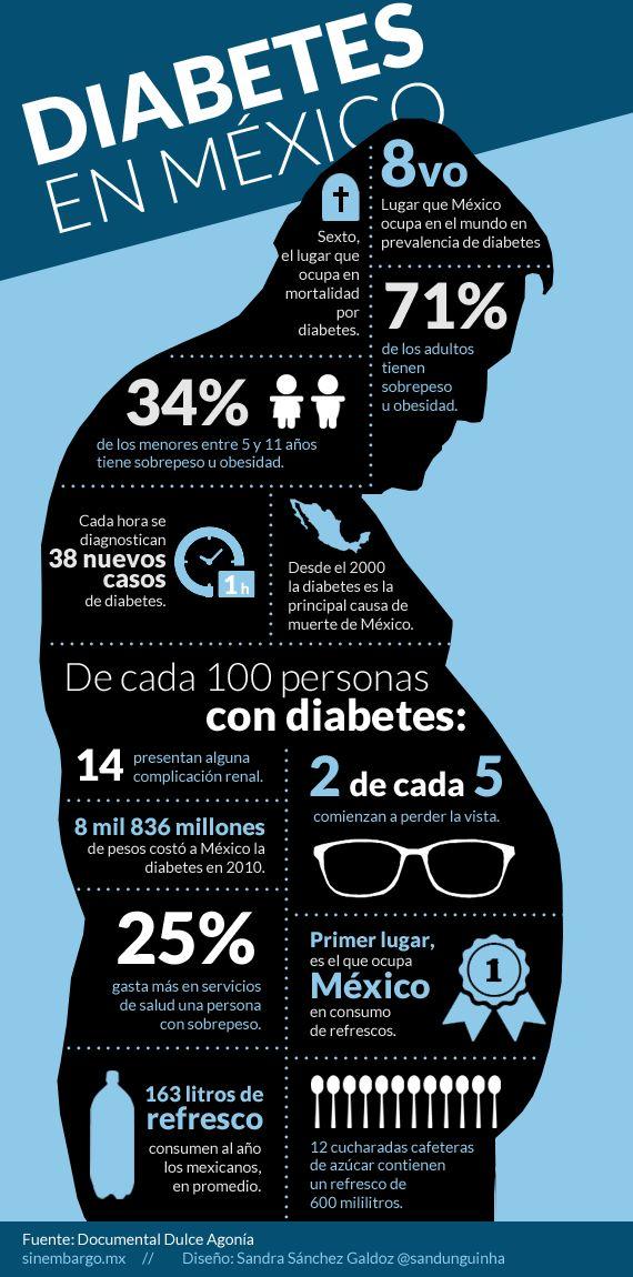 Vive con Diabetes - La diabetes en números