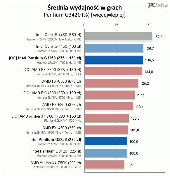 Podsumowanie testów wydajności w różnych zastosowaniach :: PCLab.pl