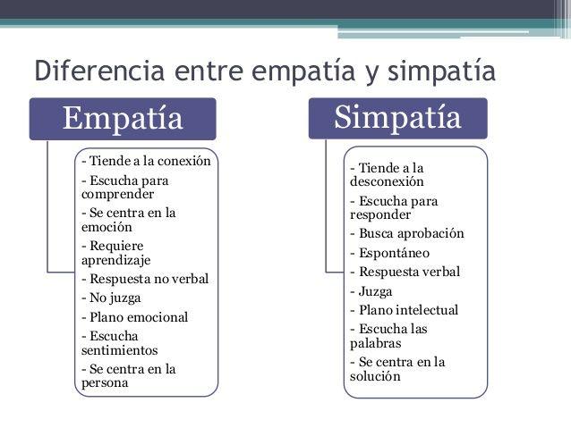 Diferencia Entre Empatia Y Simpatia Buscar Con Google Design Thinking