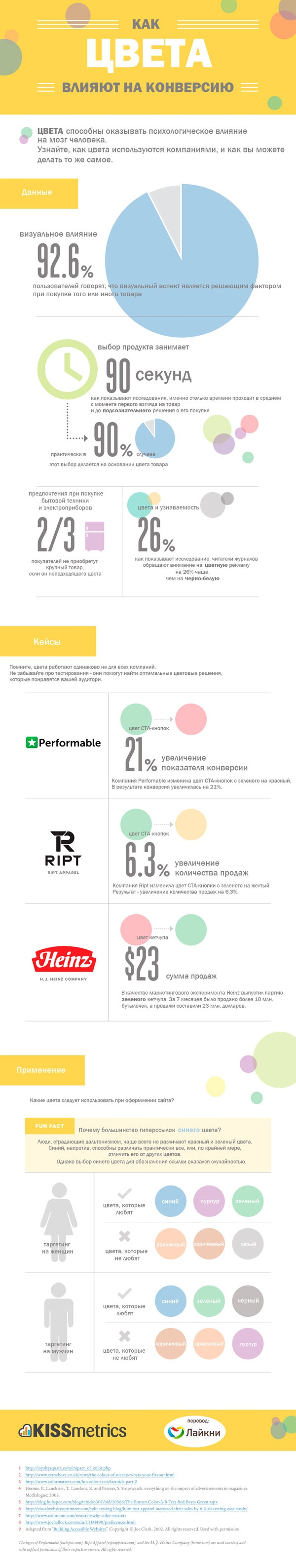 Инфографика - выбор цвета для повышения конверсии!