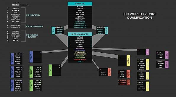 The Chart Displaying The World T20 Qualifying Structure World Cricket World Cup Qualifiers World