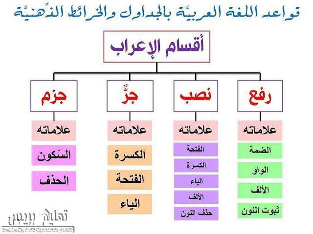 أقسام الإعراب في اللغة العربية In 2021 Arabic Language Teach Arabic Arabic Worksheets