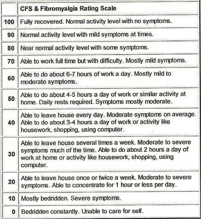 FMS/CFS to this scale | Fibromyalgia | Pinterest
