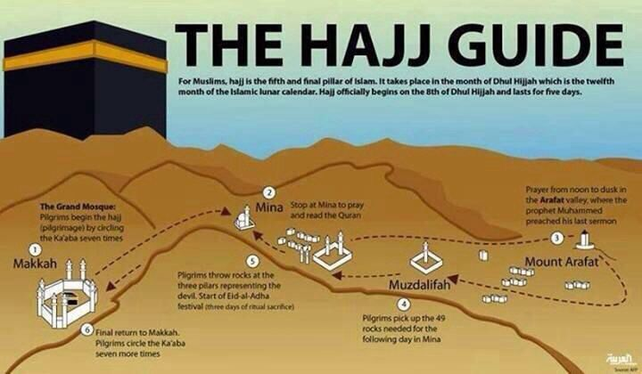 Infographic of Hajj journey