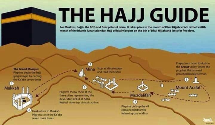 Infographic of Hajj journey