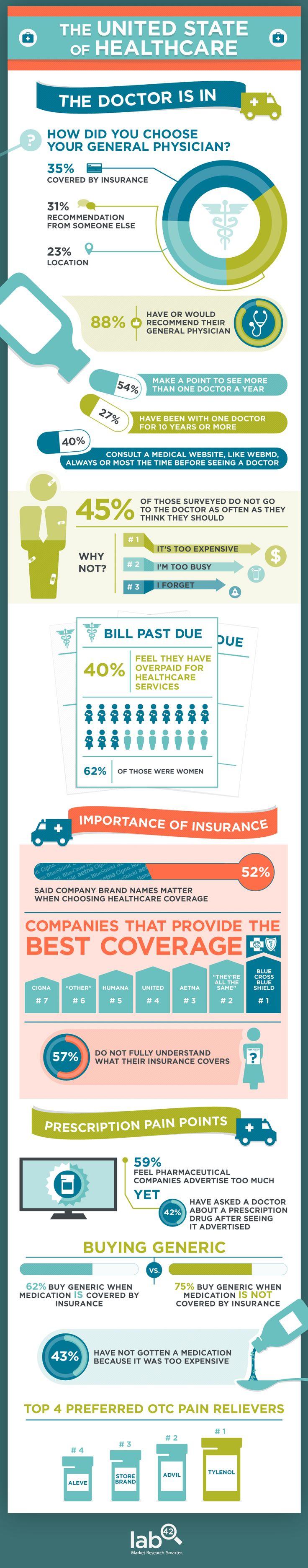#healthcare choices