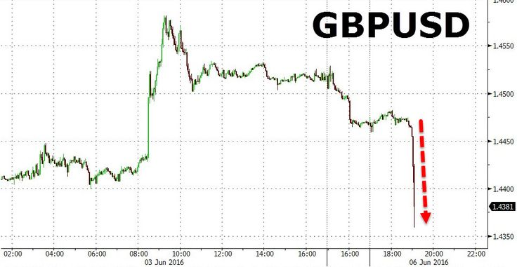 """Cable Plunges After """"Leave"""" Voters Overtake """"Remain"""" In Latest Brexit Poll   Zero Hedge"""