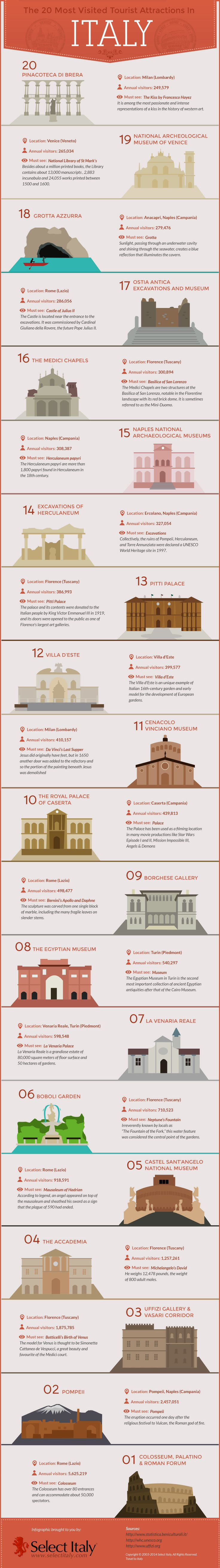 TEN MOST VISITED SITES IN ITALY