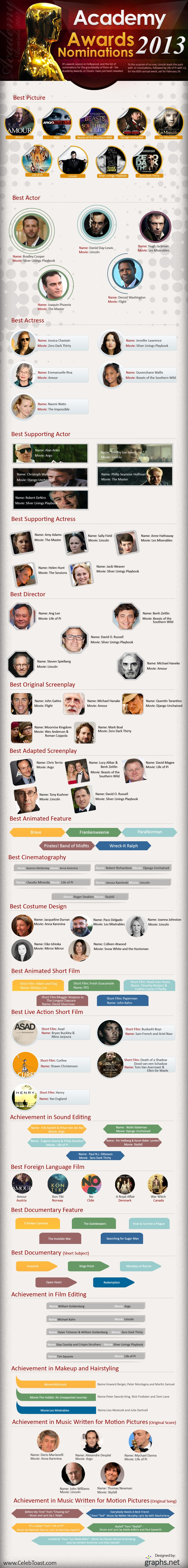 Nominations For The 85th Academy Awards 2013