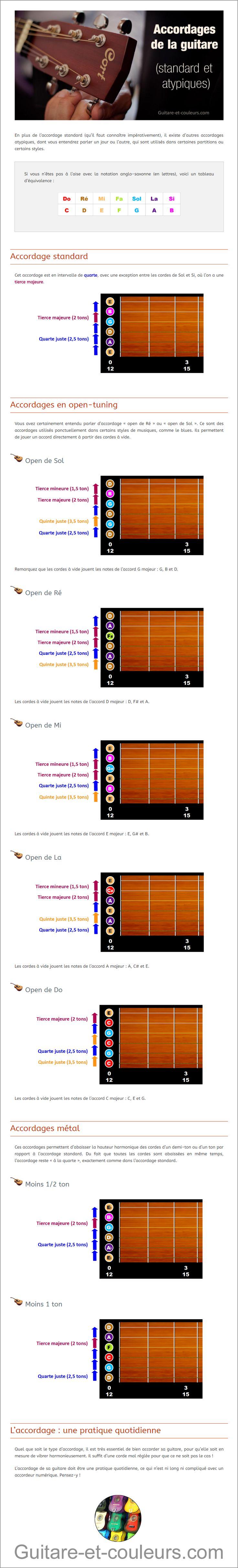 Accordage standard et accordages atypiques de la guitare ...