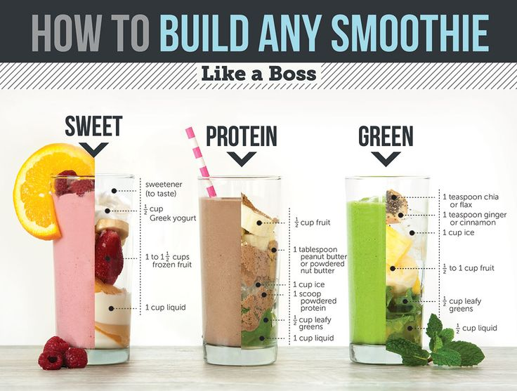 Sweet, Green and Protein: How to build any smoothie like a boss