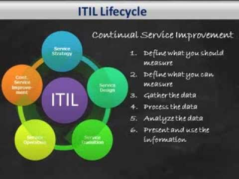 At the end of this session, you should be able to... Have a general understanding of the Information Technology Infrastructure Library (ITIL) Framework and i...