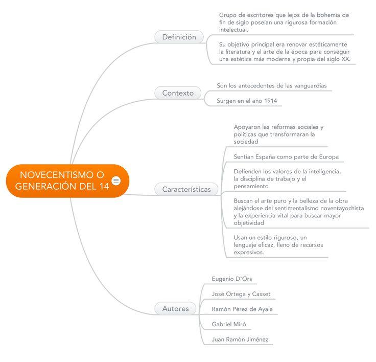 Mapa conceptual sobre el novecentismo con la aplicación Mindmeister.