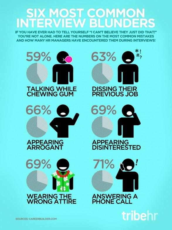 Infographic Job Interviewing Skills: 6 Most Common Blunders. Image  Description Job Interviewing Skills: 6 Most Common Blunders