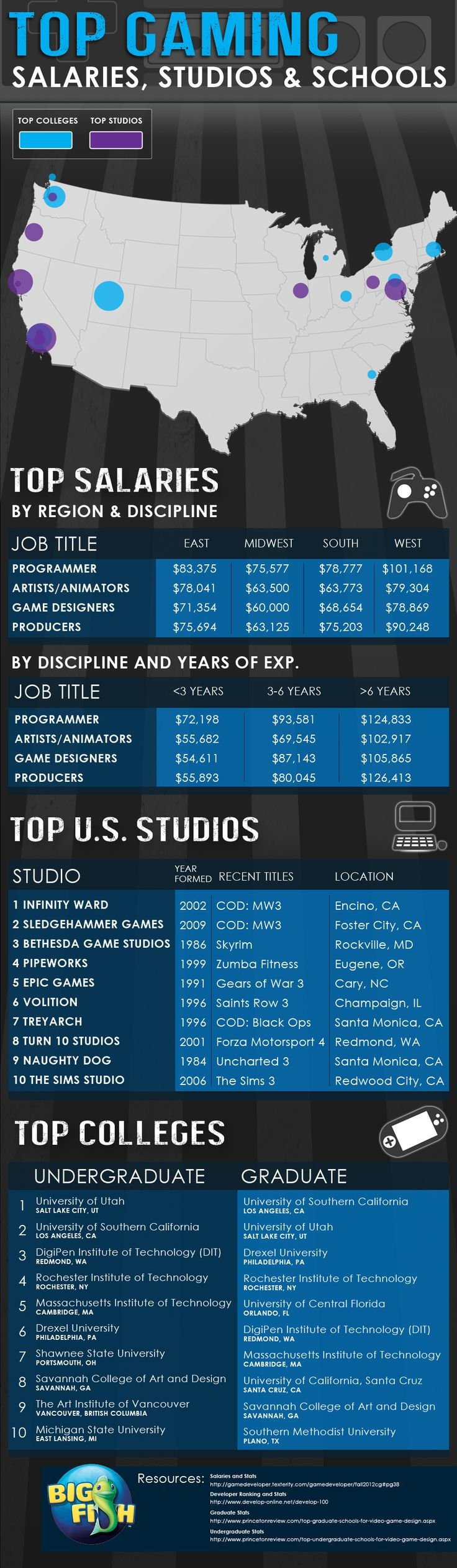 Think Gaming Is Fun? See How Much The Game Industry Professionals Earn [INFOGRAPHIC]