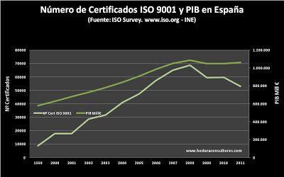 Número de certificados ISO 9001 en España respecto al PIB
