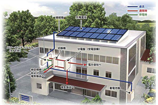 ミカド電装商事株式会社   取り扱い製品   太陽光発電システム   防災型太陽光発電システム