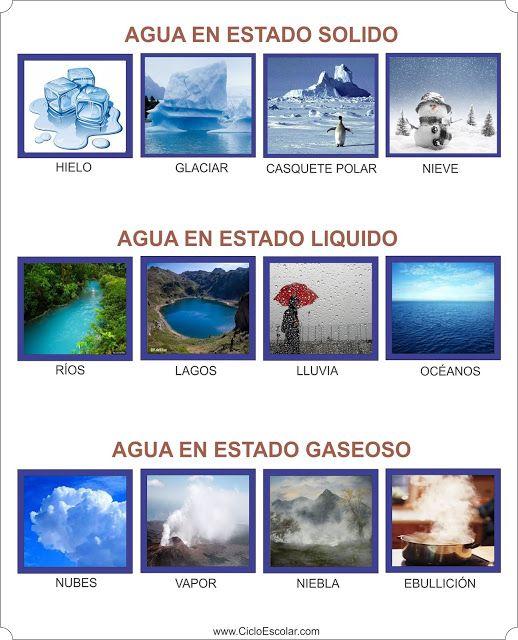 Estados físicos del agua para imprimir