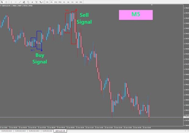 R088 Reversal Indicator Never Repaint Mt4 Forex Forex Trading