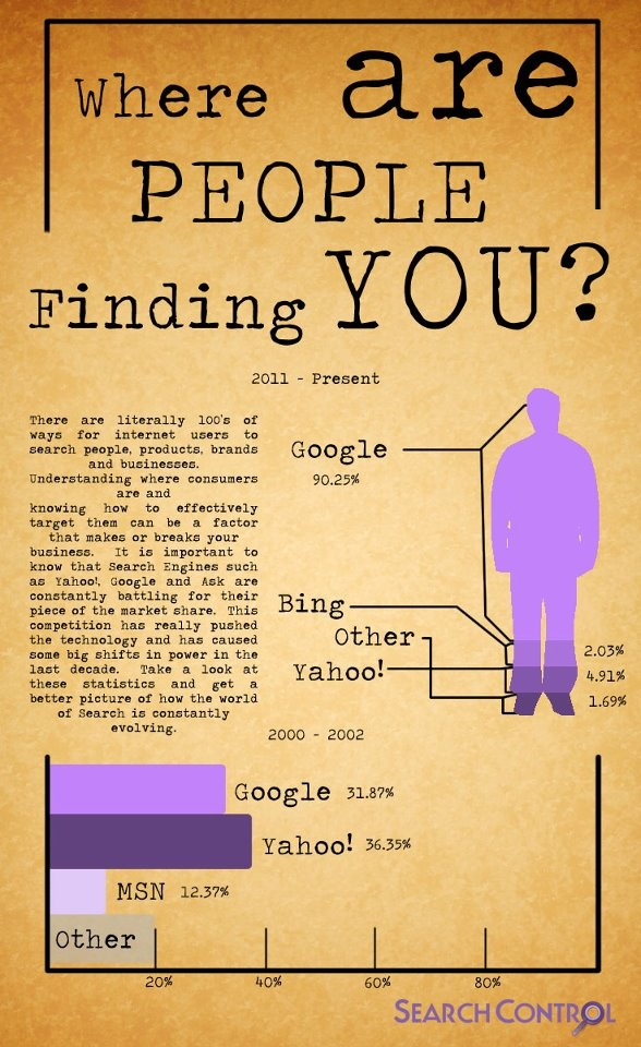 Where do people search for information about you infographic