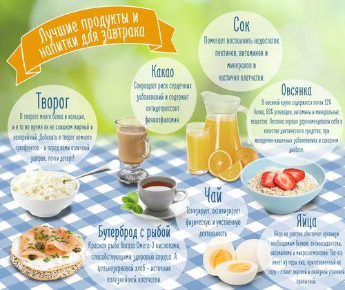 Вы, наверное, уже сталкивались с мнением, что завтрак является самым главным приемом пищи на протяжении дня? Последние исследования корейских, израильских и американских ученых в области диетологии подтверждают эту точку зрения. ...