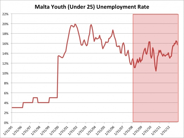Malta, another late-comer to the eurozone, is now suffering a youth unemployment rate of 15.7%, down from November's record-high since joining the union.(February 14th 2013)