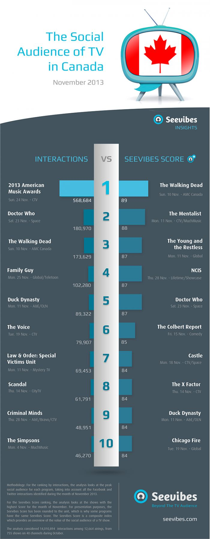 Top 10 Most Popular TV Shows on Social Media in Canada #socialtv #infographic