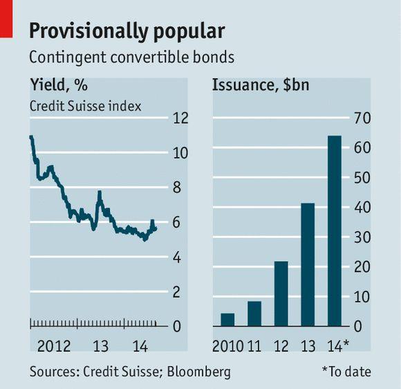 Contingent convertible bonds