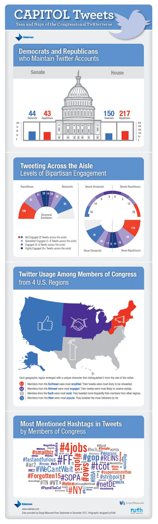 At 100 million monthly active users, much has been written about Twitter's revolutionary impact on information-sharing, reporting and brand management. Capitol Tweets, a study released today by Edelman's D.C. office, explores a narrow impact of Twitter – its role in the democratization of political communication and use among U.S. Members of Congress.