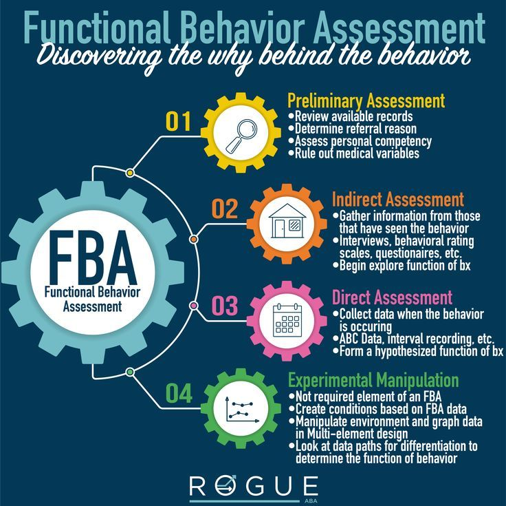 Use This Graphic From Rogue Aba To Help You Study For Your Bcba Exam This Graphic Covers Function Educational Psychology Behavior Analyst Behavioral Analysis