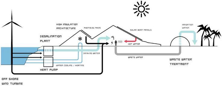Zira Island Carbon Neutral Master Plan | BIG Architects