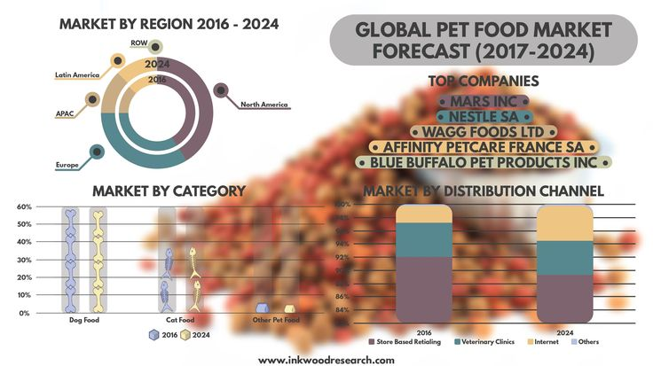 GLOBAL PET FOOD MARKET FORECAST 2017-2024 | INKWOOD RESEARCH The market for pet food is anticipated to grow from $ 79.02 Billion to $ 98.10 Billion during the span of 2016 to 2024, at a CAGR of 2.52% between 2017 and 2024.Read full report at https://www.inkwoodresearch.com/reports/global-pet-food-market-forecast-2017-2024/ or email us at sales@inkwoodresearch.com #GlobalMarket #pet #Cats #Cat #dogs #Petfoods #Petproducts #marketresearch #newmr #marketreport #news
