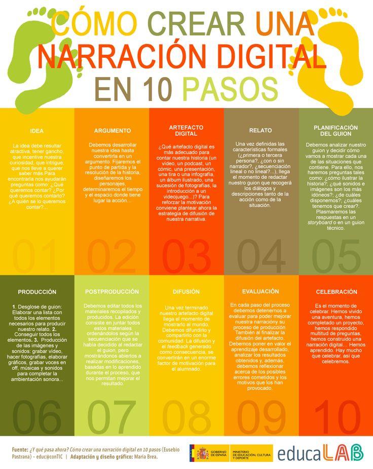 Hola: Una infografía sobreCómo crear una narración digital en 10 pasos. Vía Un saludo