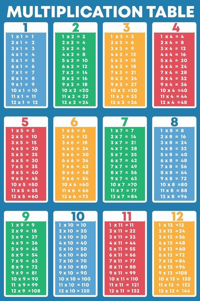 Multiplication Educational Times Tables Maths Learning Chart Poster Children Kid