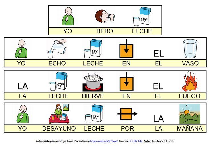 Mapa semántico sobre la Casa (lámina 7), A través de esta actividad, pdremos trabajar la comprensión y la expresión oral, así como la adquisición de vocabulario http://informaticaparaeducacionespecial.blogspot.com.es/2009/02/mapa-semantico-leche.html